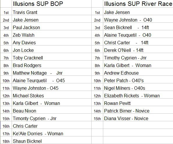Australian Longboard Surfing Open SUP Race Results 2013