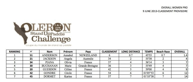 2013 Oleron SUP results women
