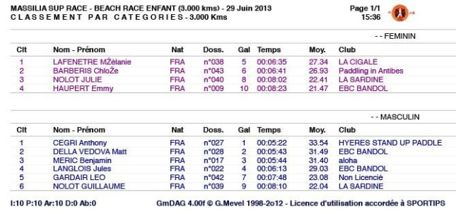 Massilia SUP Race results 2013 junior