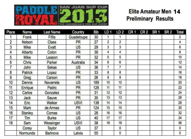 2013 Paddle Royal Results - Day One - Amateur 14