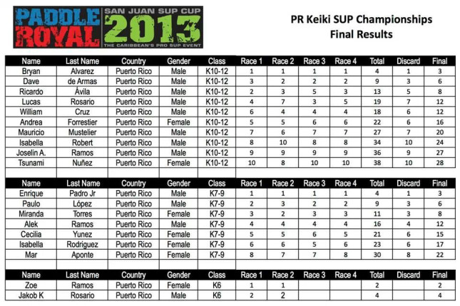2013 Paddle Royal Results - Day One - Keiki