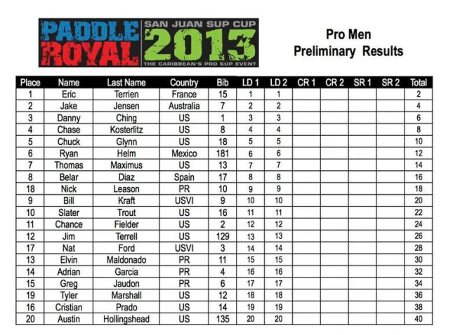 2013 Paddle Royal Results - Day One - Pro Men