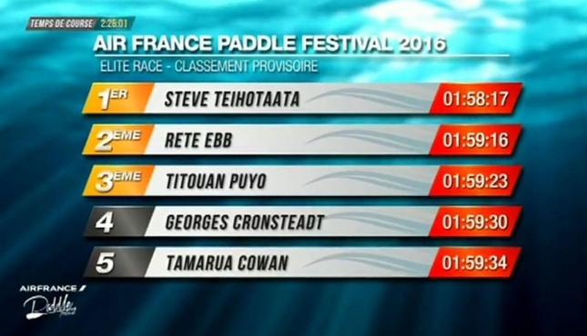 Air France Paddle Festival results 2016 Tahiti