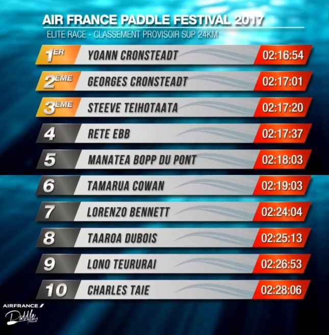 2017-Air-France-Paddle-Festival-Results