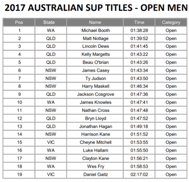 Australian-SUP-Titles-marathon-open-men