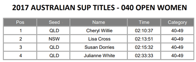 Australian-SUP-Titles-marathon-open-over-40-women