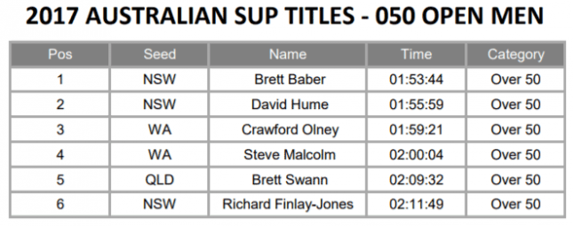 Australian-SUP-Titles-marathon-open-over-50-men