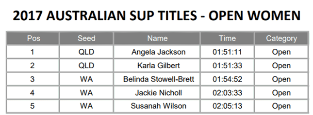 Australian-SUP-Titles-marathon-open-women